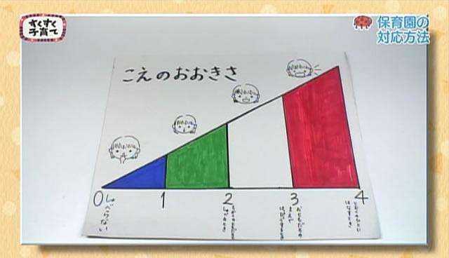 発達障害がある子も集団行動に適応できるような工夫(声の大きさをイラストで説明)のイメージ