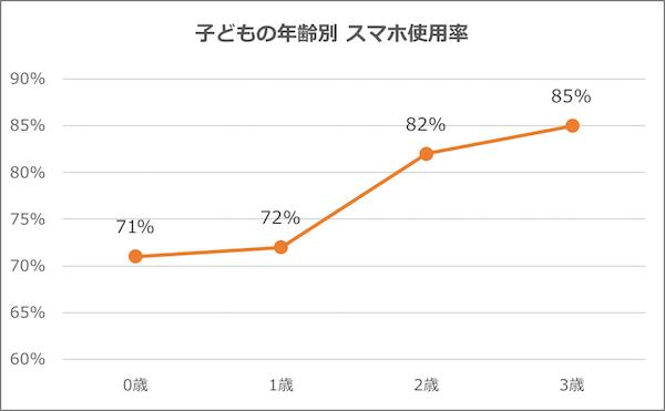 グラフ「子どもの年齢別 スマホ使用率」