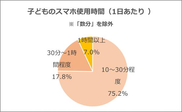 グラフ「『数分』の回答を除外した子どものスマホ使用時間(1日あたり)」