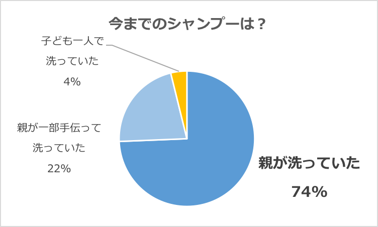 グラフ「商品モニターのお子さんのシャンプー状況」