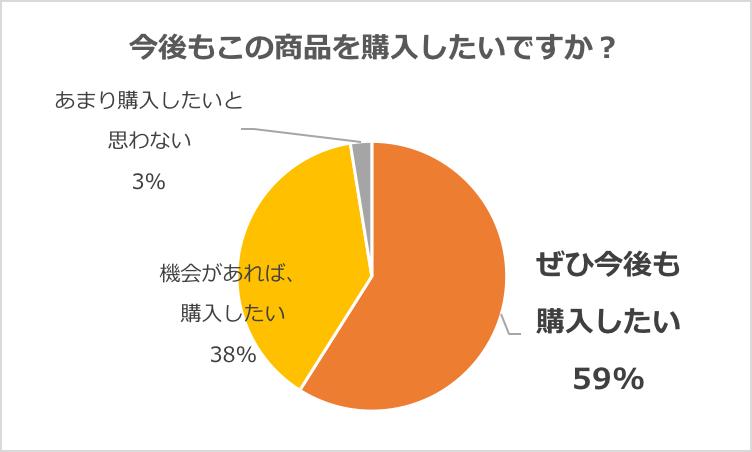 グラフ「商品モニターのご家族の購買意欲」