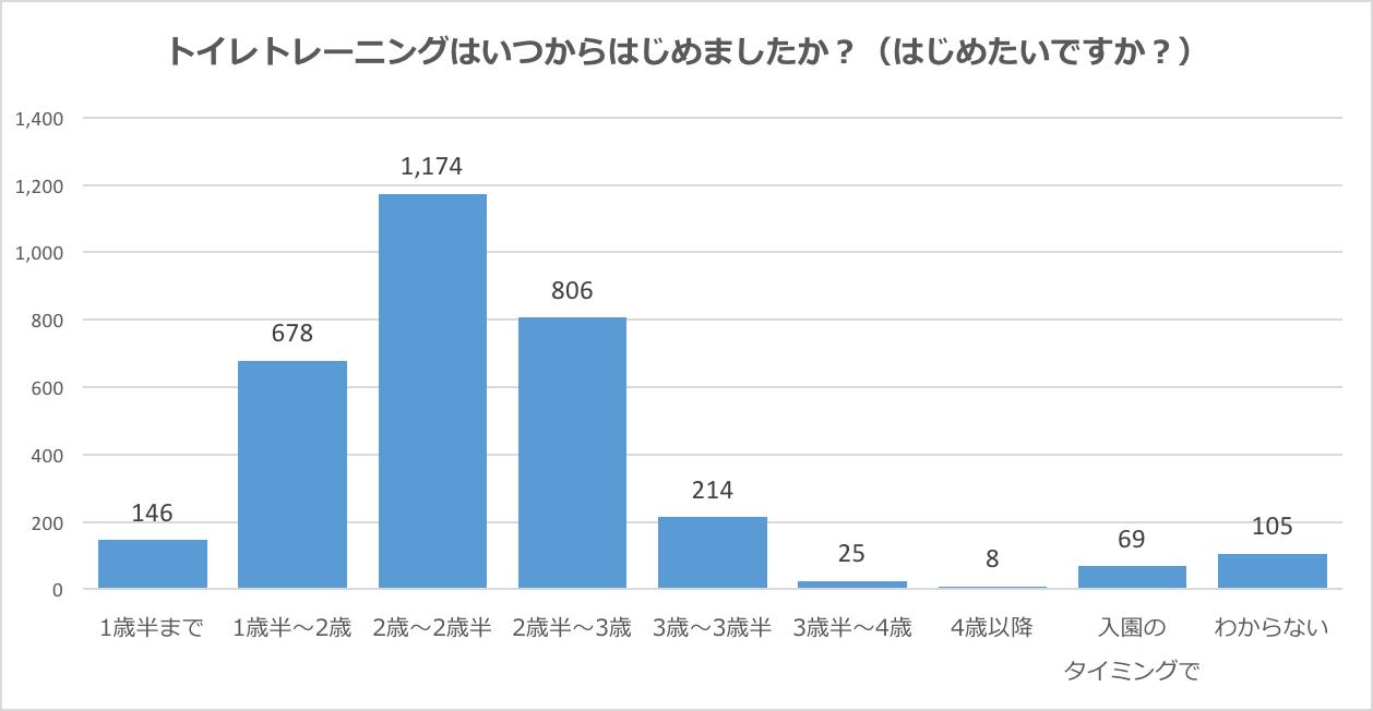 アンケート結果グラフ「トイレトレーニングはいつからはじめましたか?(はじめたいですか?)」