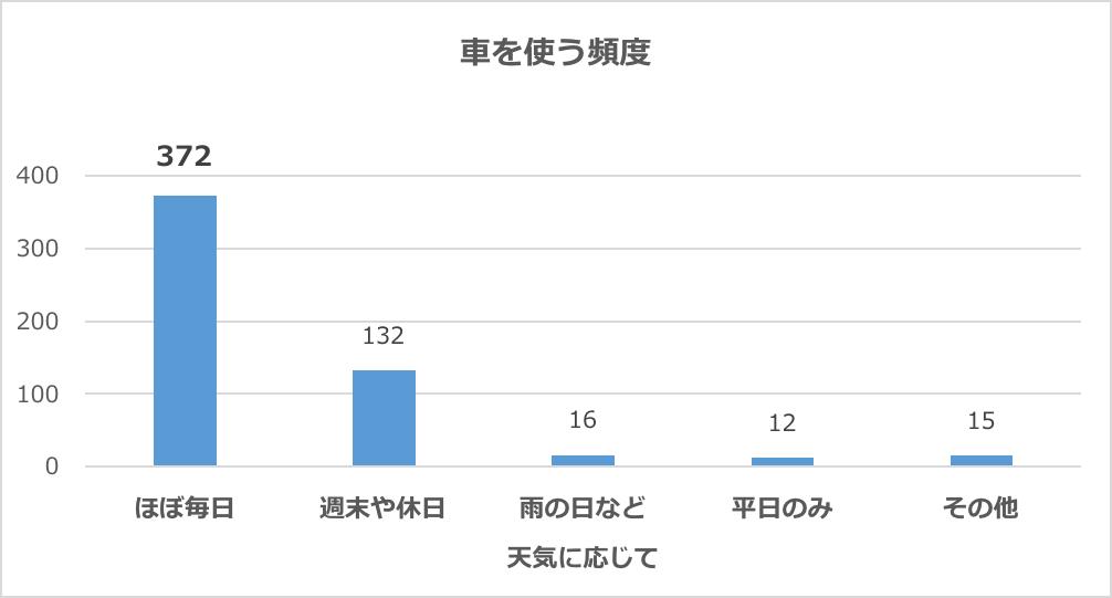 グラフ:車を使う頻度
