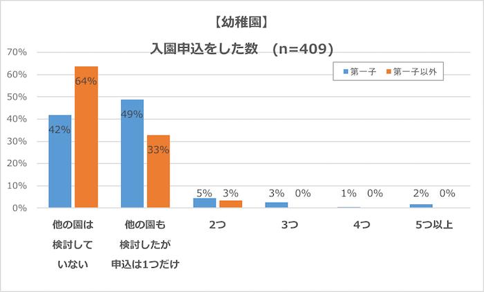 グラフ:幼稚園、入園申込をした数