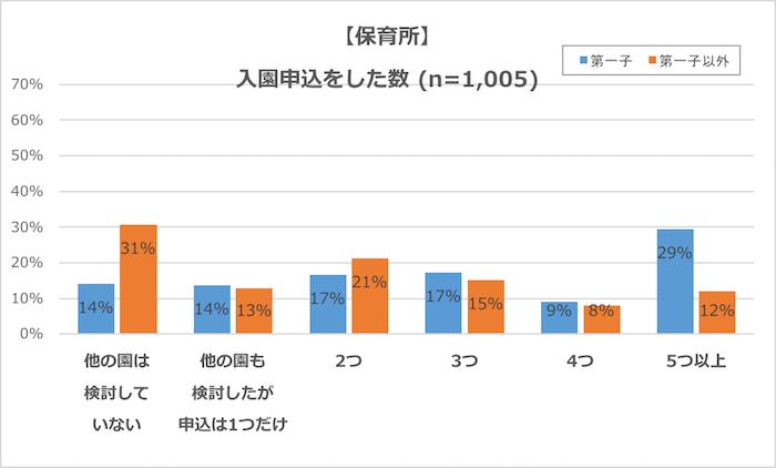 グラフ:保育所、入園申込をした数