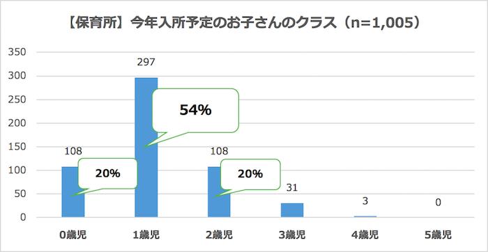 グラフ:保育所、入園予定のクラス
