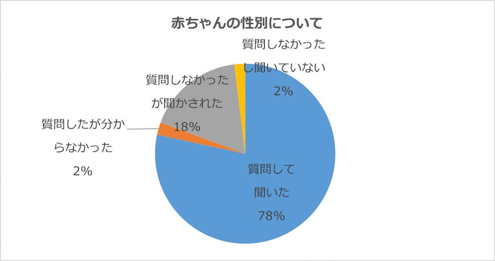 グラフ:妊娠中の健診で、赤ちゃんの性別について質問して聞いたか
