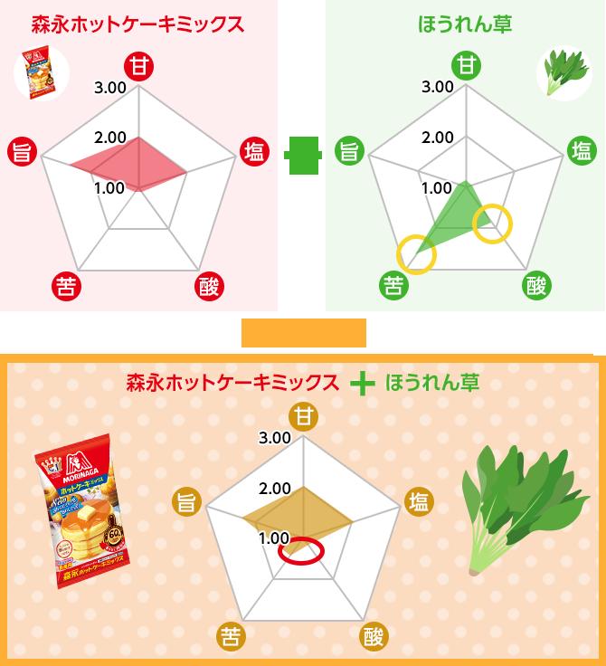 森永ホットケーキミックス+ほうれん草