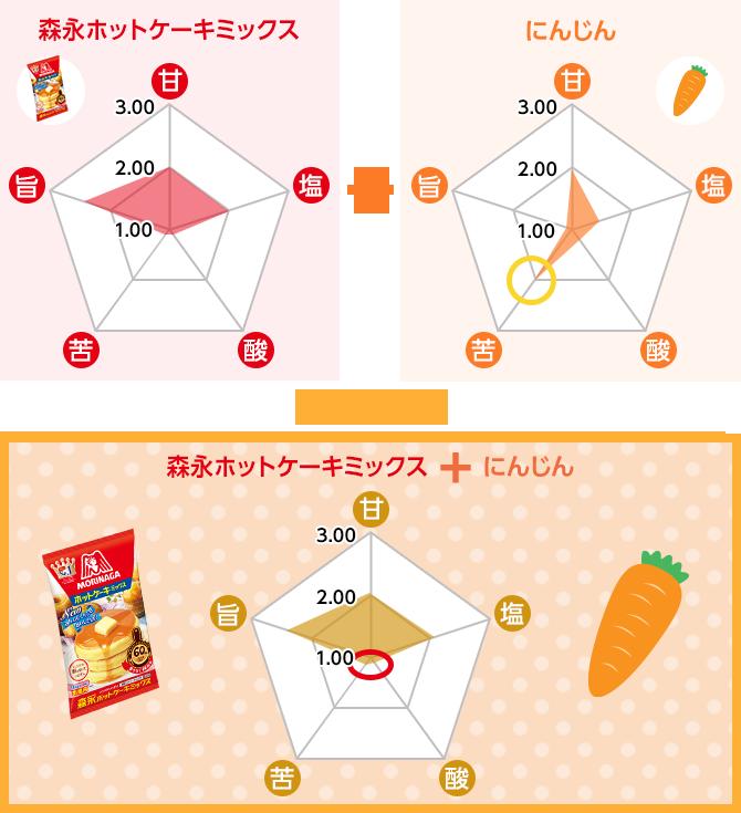 森永ホットケーキミックス+にんじん