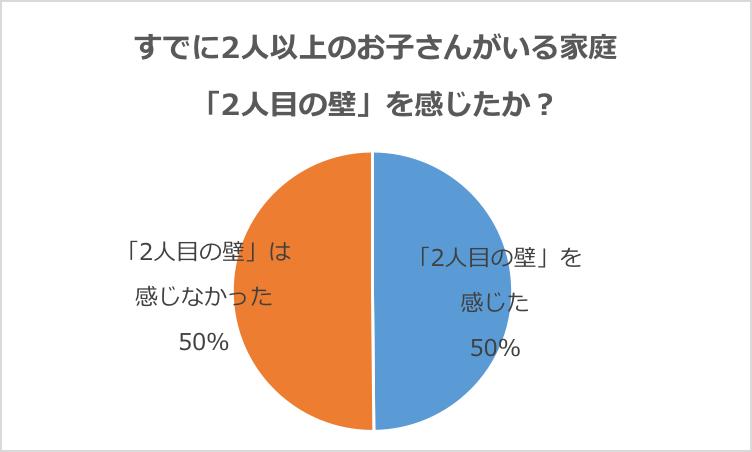 グラフ:「2人目の壁」を感じている・感じたことがあるか? お子さんが「2人以上」のご家庭