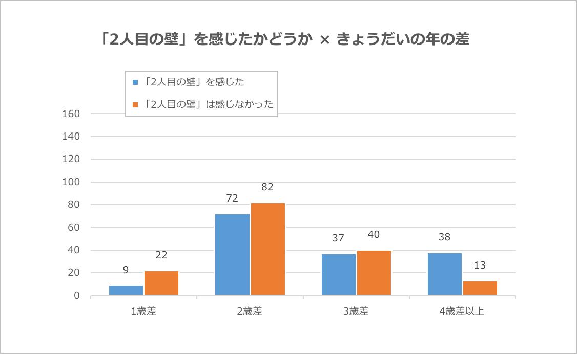 グラフ:1人目と2人目のお子さんの年齢差