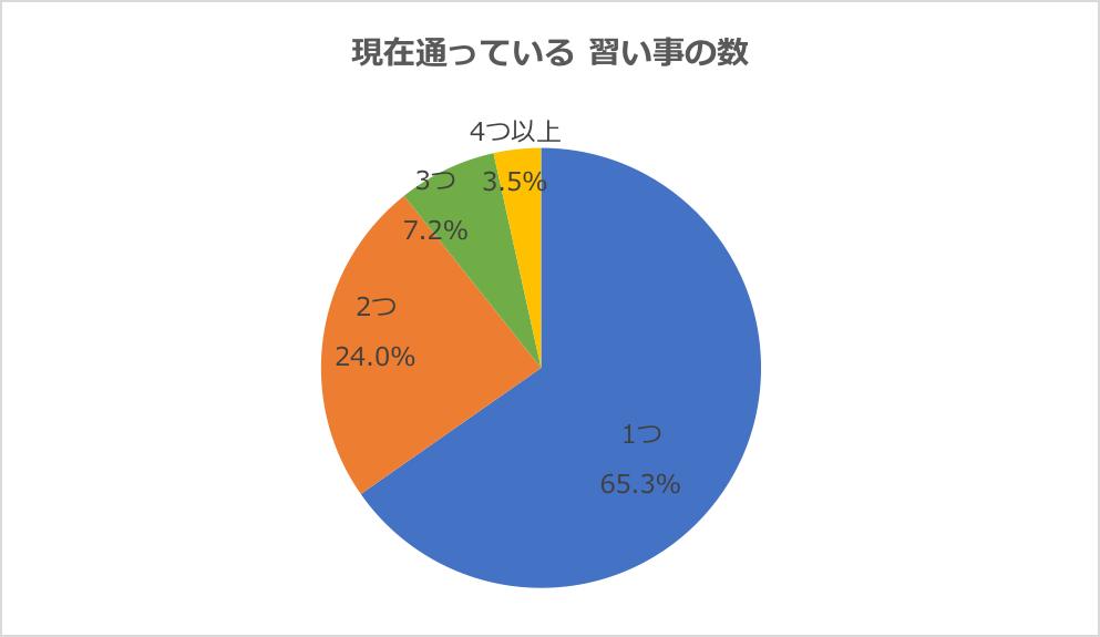 グラフ:現在通っている習い事の数を教えてください