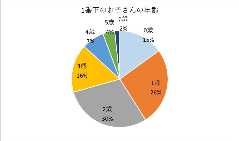 グラフ:1番下のお子さんの年齢