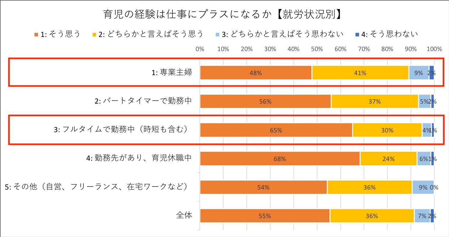 グラフ:働くことを検討する場合の1番の不安