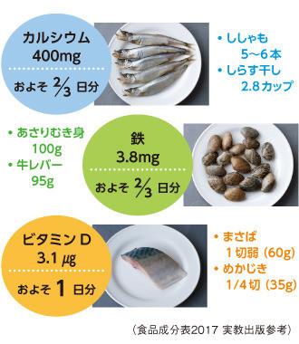 カルシウム400mg 鉄3.8㎎ ビタミンD3.1μg
